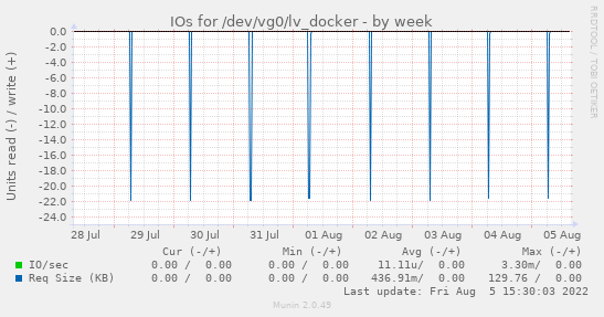 IOs for /dev/vg0/lv_docker