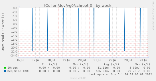 IOs for /dev/vg0/schroot-0