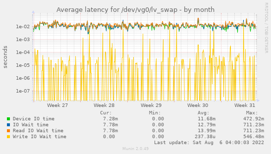 Average latency for /dev/vg0/lv_swap