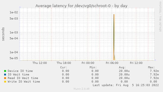 Average latency for /dev/vg0/schroot-0