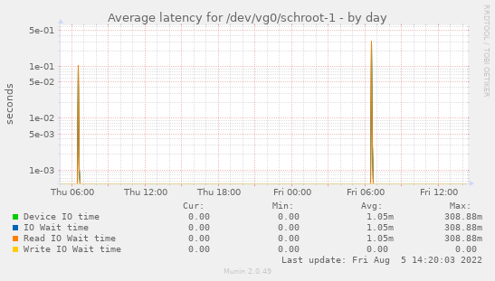 Average latency for /dev/vg0/schroot-1