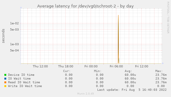 Average latency for /dev/vg0/schroot-2