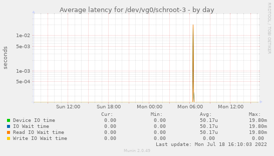 Average latency for /dev/vg0/schroot-3