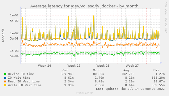 Average latency for /dev/vg_ssd/lv_docker