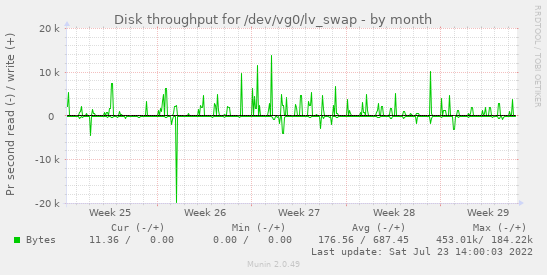 Disk throughput for /dev/vg0/lv_swap