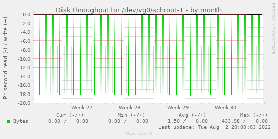 Disk throughput for /dev/vg0/schroot-1