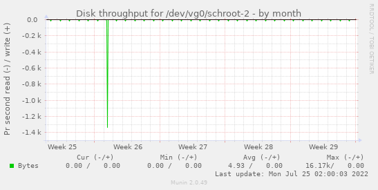 Disk throughput for /dev/vg0/schroot-2