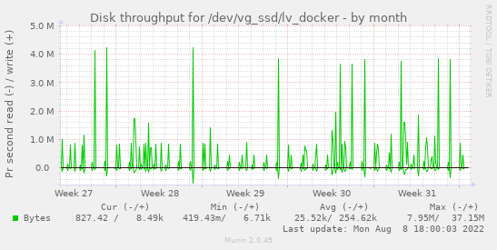 Disk throughput for /dev/vg_ssd/lv_docker