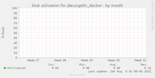 Disk utilization for /dev/vg0/lv_docker