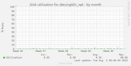 Disk utilization for /dev/vg0/lv_opt