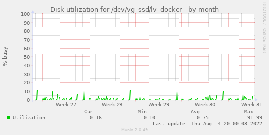 Disk utilization for /dev/vg_ssd/lv_docker