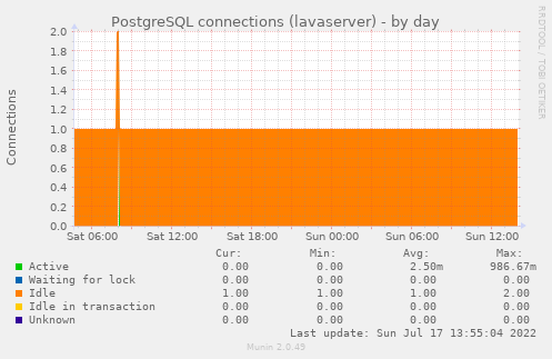 PostgreSQL connections (lavaserver)