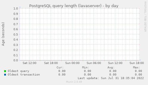 PostgreSQL query length (lavaserver)