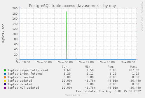 PostgreSQL tuple access (lavaserver)
