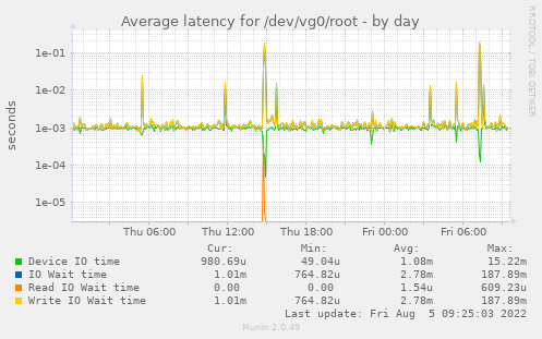Average latency for /dev/vg0/root