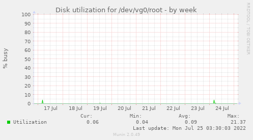 Disk utilization for /dev/vg0/root