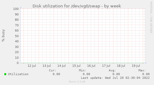 Disk utilization for /dev/vg0/swap