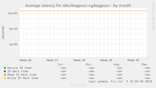 Average latency for /dev/bagpuss-vg/bagpuss