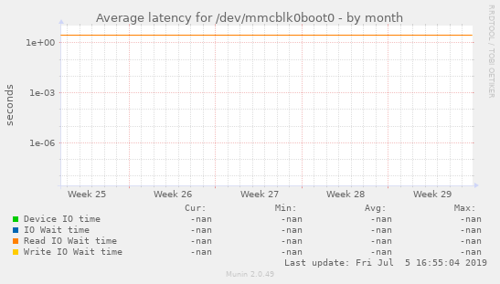 Average latency for /dev/mmcblk0boot0