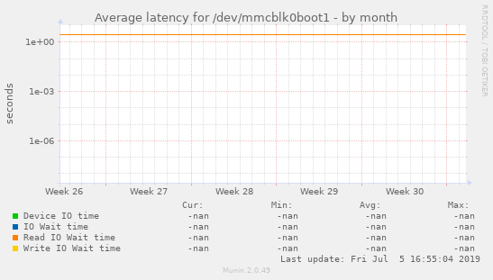Average latency for /dev/mmcblk0boot1