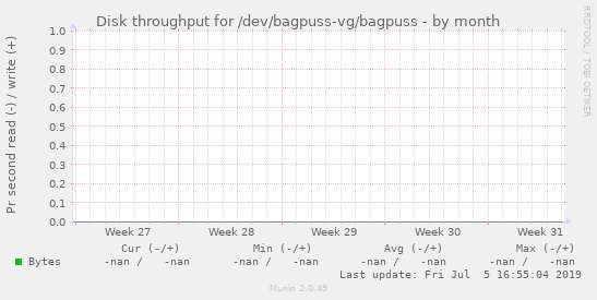 Disk throughput for /dev/bagpuss-vg/bagpuss