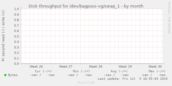 Disk throughput for /dev/bagpuss-vg/swap_1
