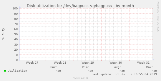 Disk utilization for /dev/bagpuss-vg/bagpuss